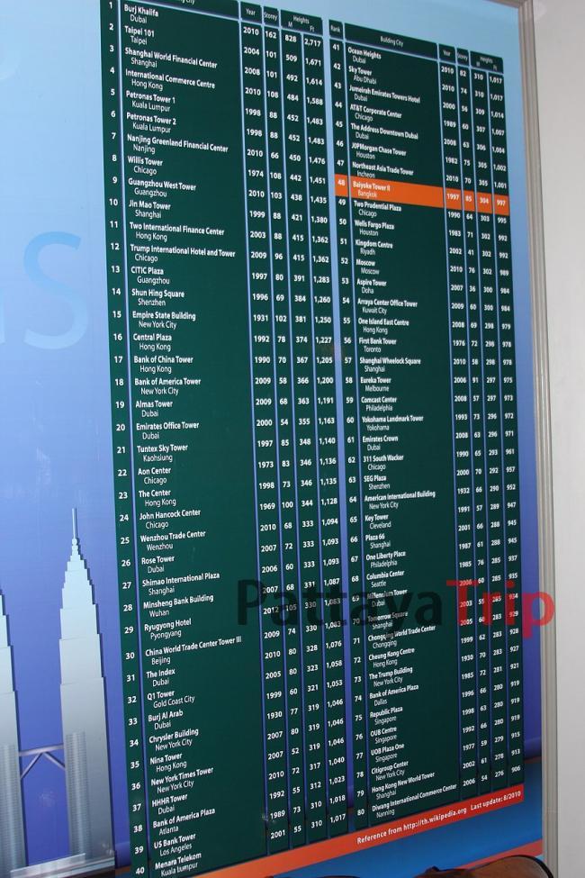 Список самых высоких зданий мира (на 2012 год)